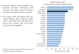 World Per Capita Income Chart International Comparisons Of Gdp Per Capita And Per Hour