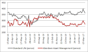 Standard Life Share Price Chart What To Look For As The Fund Management Industry Continues