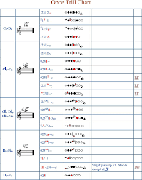 Free Oboe Trill Fingering Chart Pdf 231kb 10 Page S