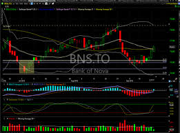 Bns Stock Chart Bns Update For Sept 18 Catching One Monkey All The Time