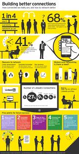 western carolina university networking networking infographic