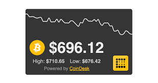 Open shared chart in new window. Coindesk Real Time Bitcoin Price Ticker Now Available