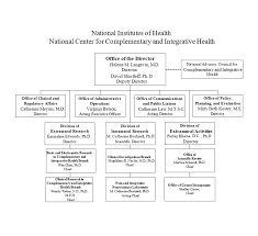 Virginia Chart Of Allowances 2017 Congressional Justification Fy 2020 Nccih
