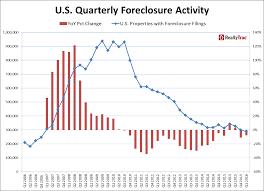 Progressinlending Com Q1 Foreclosure Rate Falls To Pre