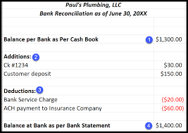Bank Reconciliation Chart Bank Account Reconciliation Policy Process Key Features Of
