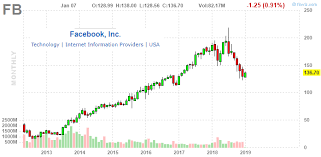 Facebook Chart Stock Facebook Fundamentally Altered Dna Means Profit Pressure