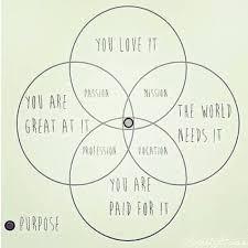 Venn Diagram Information Venn Diagram Of Purpose One Of Billions