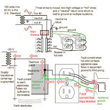 breakers and ground wires in the event of an electrical fault which brings dangerous high voltage to the case of an appliance you want the circuit breaker to trip immediately to