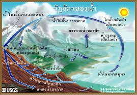 the water cycle  thai  from usgs water science schooldiagram of the water cycle