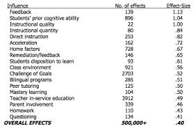 Hattie Effect Size Chart Effect Size Table John Hattie Professional Learning