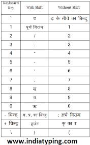 Hindi Font Chart Pdf 43 Remington Gail Keyboard Combination Remington Mangal