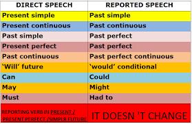 Reported Speech Chart Reported Speech Tenses Grammartop Com