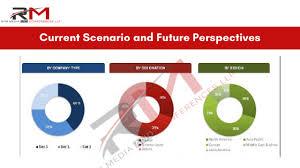 Api Management Market Future Analysis Axway Palo Alto