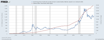 Us Debt Vs Gold Price Chart Are Precious Metals Breaking Down Or Are We Setting Up For