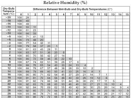 Dew Point Humidity Chart Aim What Is Humidity And Dew Point Do Now What