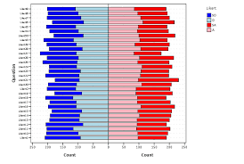 Stacked Pyramid Bar Charts For Likert Data Spss