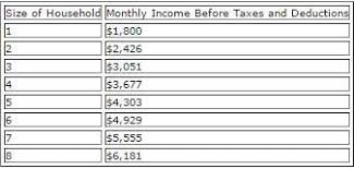 Wic Chart Income Wic Eligibility Florida Department Of Health In Bay