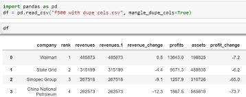how to read data using pandas read csv