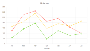 Kendo Ui Chart Line