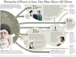 Iranian Government Flow Chart Now That I Teach Both Government And Ap Comparative I Have
