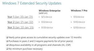 Windows 7 Editions Chart Bypass Discovered To Allow Windows 7 Extended Security