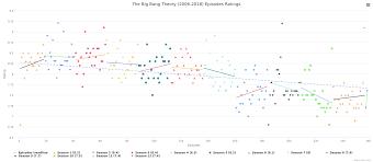 The Big Bang Theory Rating Graph