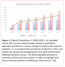 A Review Of Prevalence Of Obesity In Saudi Arabia Insight