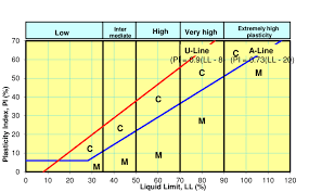 Soil Compaction Chart Plasticity Chart For The Classification Of Fine Grained Soil
