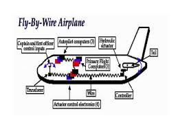 fly by wire ppt pa1 Fly By Wire Component Diagram Fly By Wire Component Diagram #29 Fly by Wire Throttle