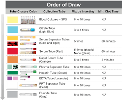 Phlebotomy Order Of Draw And Additives Chart 6 Order Of Draw Lab Tech Medical Field Biomedical Science