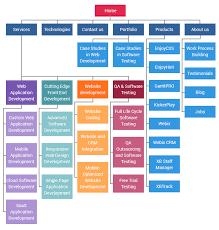 Website Development Process Full Guide In 7 Steps Xb Software