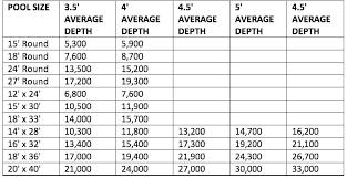 Micron Filter Size Chart Sand Filter Size Chart Bedowntowndaytona Com