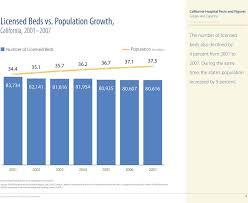 Oshpd Chart Of Accounts California C A Lifornia Healthcare Foundation Health Care