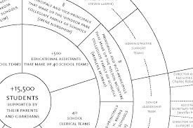 C Organization Chart Louis Riel School Division