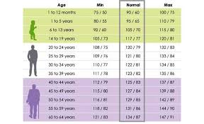 Blood Pressure Chart Medical Chart Help