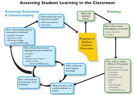 the assessment process assessment diagram assessing student learning in the classroom