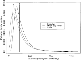 Estimated Density Functions Of Fat Intake Expressed As Figure 3