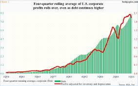 Corporate Debt Issuance Softens Y Y Buyback Implications