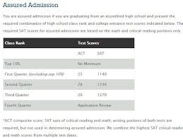 act and sat tutoring is helpful before each test brand college  sat act scores for texas tech