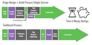 Design Process Flowchart Chart Images Online