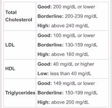 My Bad Cholesterol Is 195 Good 56 And Tc 168 I Am 38