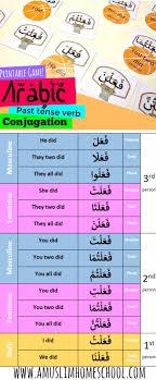 Past Tense Verb Chart A Muslim Homeschool Learning Arabic Past Tense Verb