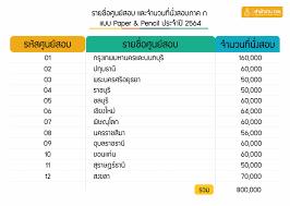 สมัครสอบก.พ. 64 รายชื่อ ศูนย์สอบ ก.พ. 64 มีที่ไหนบ้าง เช็คเลย | The Thaiger  ข่าวไทย