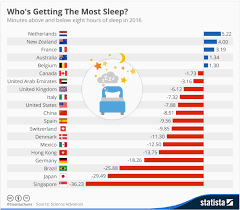 To Combat Japans Sleep Debt Some Firms Allow Tired Workers
