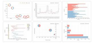 Open Source Charting Software A Survey Of D3 Wrappers Sammcgrail Medium