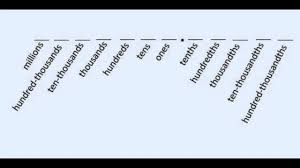 Place Values And The Number Line Ones Tens Hundreds