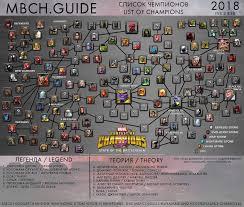 46 Scientific Marvel Contest Of Champions Chart