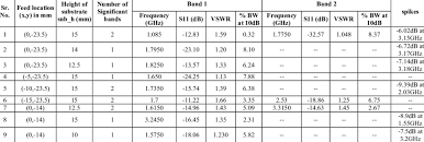 Return Loss Vswr And Bw Analysis By Changing Feed Location