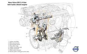 volvo engine diagrams wiring diagram volvo 760 engine diagram wiring diagram libraryvolvo xc70 engine diagram wiring diagrams schematic 2004 volvo s40