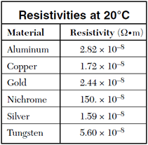 Resistivity Table Physics Physics Tutorial Ohms Law